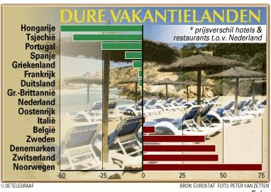 Hongarije goedkoop vakantieland